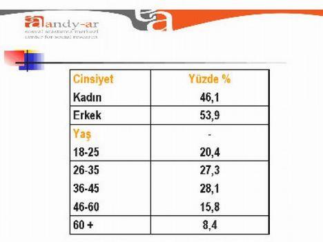 Bu anket AKPyi sevindirecek