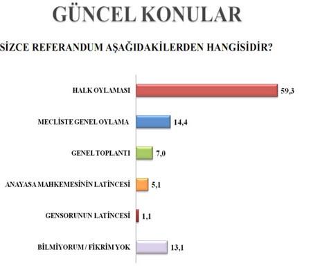 MHP fark yedi (Anket)