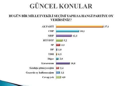 AKP bu ankette fark attı