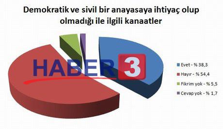 Muhalefeti bitiren seçim anketi