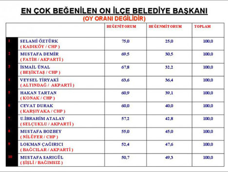 CHP in nefesi AKP in ensesinde
