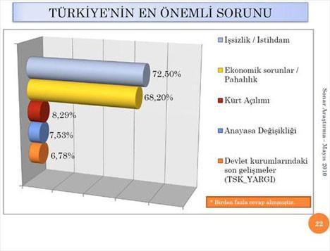 CHPyi lider yapan anket
