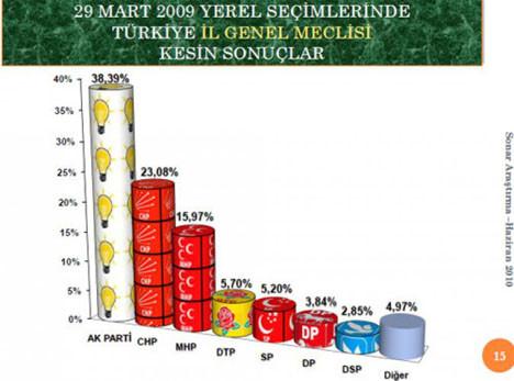 CHP bu kez AKPyi yakaladı