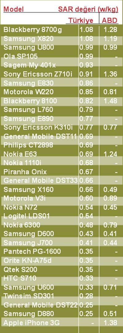Telefonların radyasyon oranları
