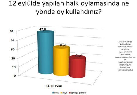 Referandum sonrası ilk anket!