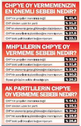 Egede CHP lider!
