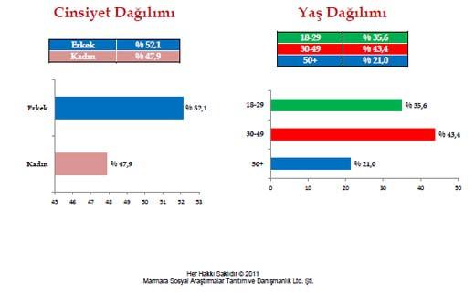 41 gün kala son seçim anketi
