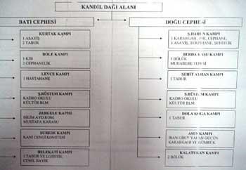 İşte PKKnın yönetim şeması