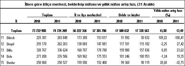 İşte il il Türkiyenin nüfusu
