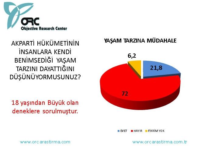 En son seçim anketi