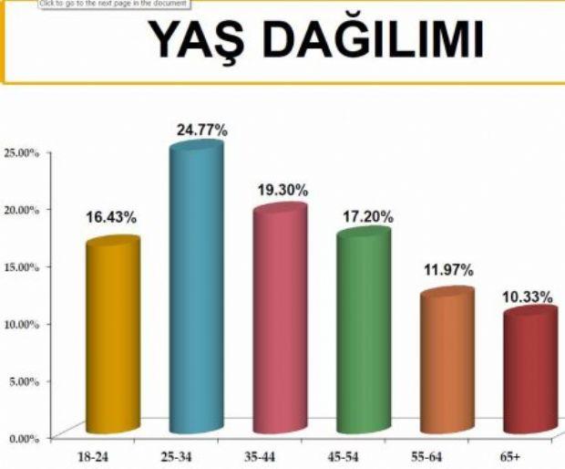İşte partilerin bugünkü oy oranları
