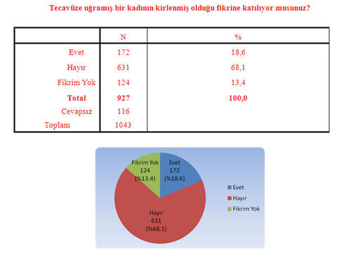 Diyarbakırda kürtaj anketi!