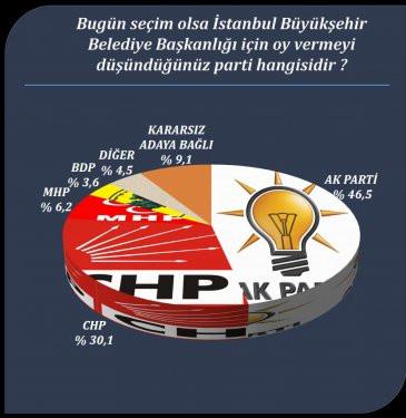 Yerel yönetimler seçim araştırması
