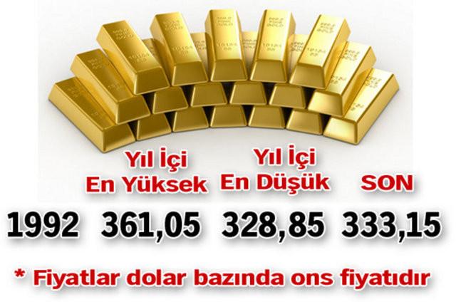 Altın fiyatlarının 24 yıllık seyri!