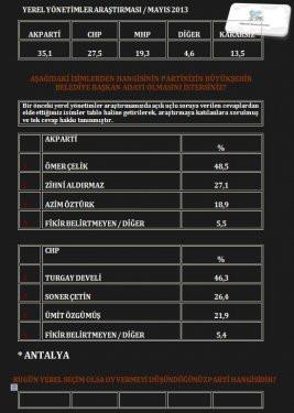 ORCnin son seçim anketi - Mayıs Ayı