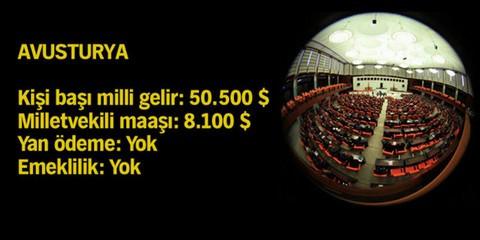 Milletvekilleri ne kadar kazanıyor?