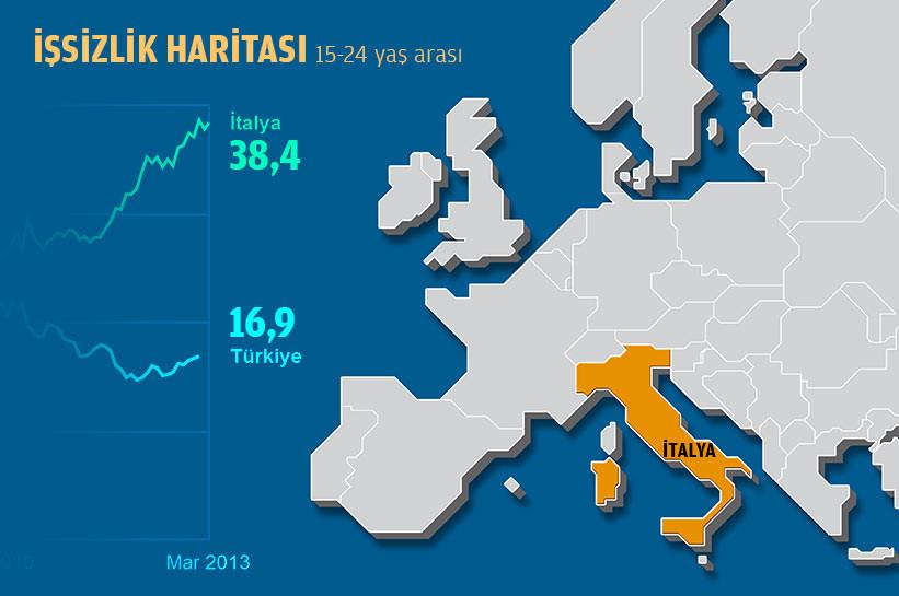 Avrupadaki genç işsiz rakamı ürkütüyor!