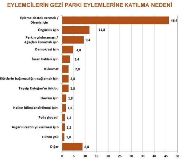 Gezi Parkı eylemcileri kime oy verir?