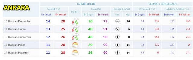İşte 5 günlük hava durumu