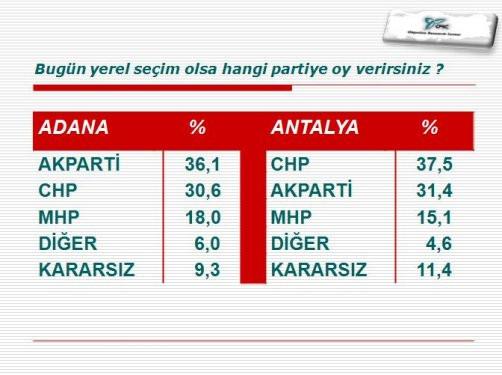 ORCnin 30 büyükşehirdeki yerel seçim anketi