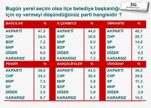 İstanbul ve İzmirde ilçe ilçe seçim anketi