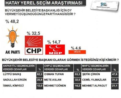 Akdeniz Bölgesinde 4 Büyükşehirdeki seçim anketi