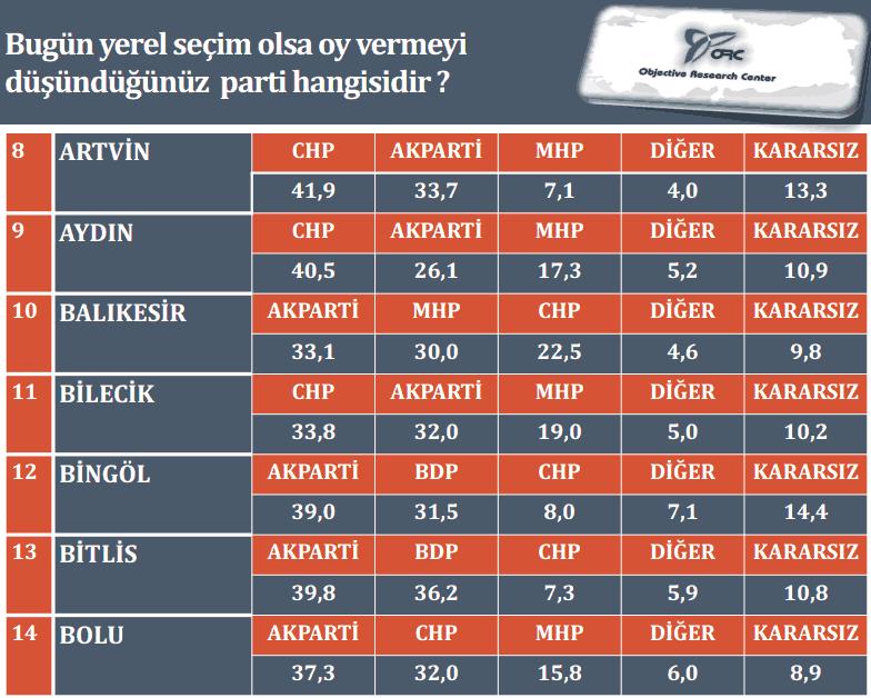 İşte son yerel seçim anketi
