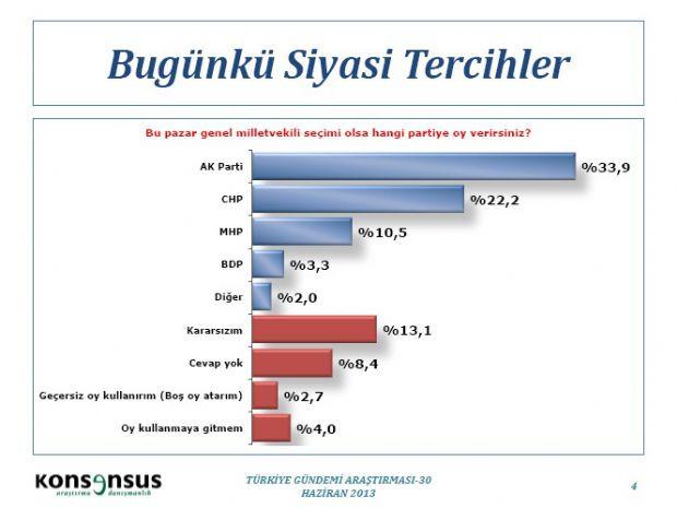 Son anket sonuçları