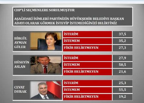 İzmir´de yerel seçim anketi...