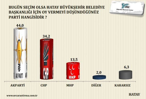 Hatay yerel seçim anketi