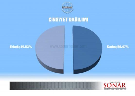 Sonarın son seçim anketi - Ağustos 2013