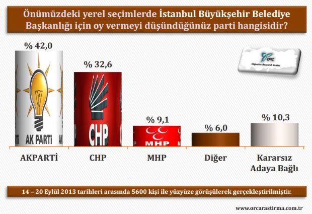 İl il yerel seçim anketi Eylül 2013