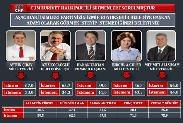 İzmir yerel seçim araştırması