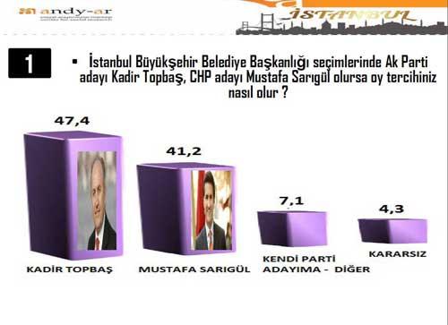 İstanbul Ankara ve İzmir için sürpriz anket