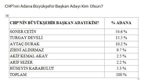 Adana ve Mersinde son seçim anketi
