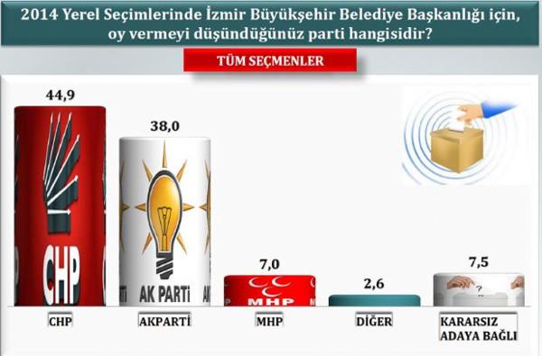 İzmirde son seçim anketi!