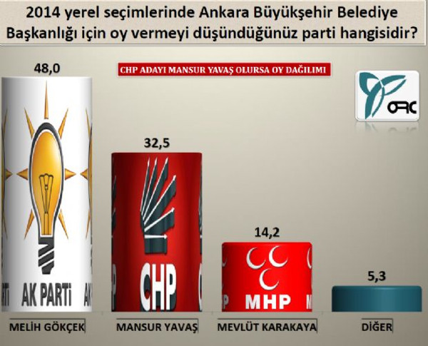 Ankarada son yerel seçim anketi