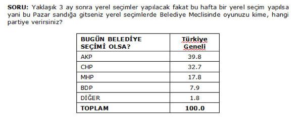 17 Aralık AKP'ye ne kaybettirdi?