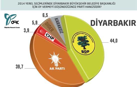 Son yerel seçim anketi