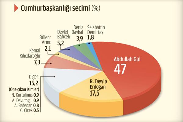 17-20 Ocakta 3 bin 38 kişiyle yapılan araştırmanın sonuçları