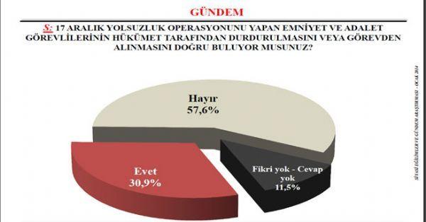 İşte son seçim anketi