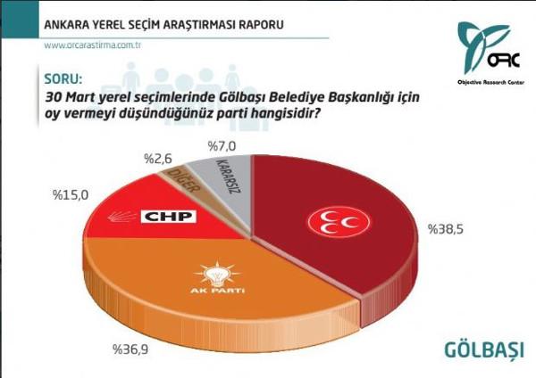 Ankarada yerel seçimleri kim kazanır?