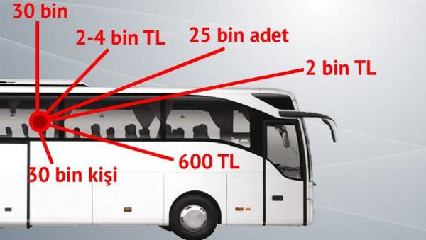 Otobüs seçimi