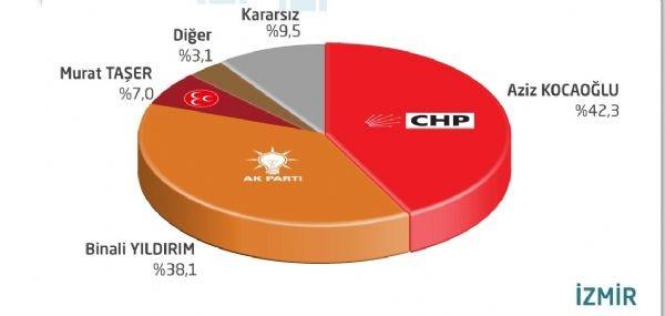 ORC'nin son yerel seçim anketi