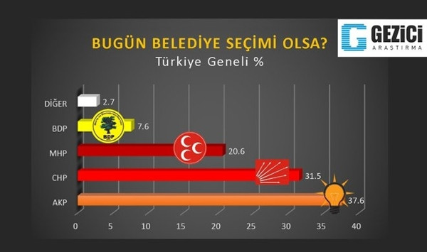 AK Partiyi sarsan anket