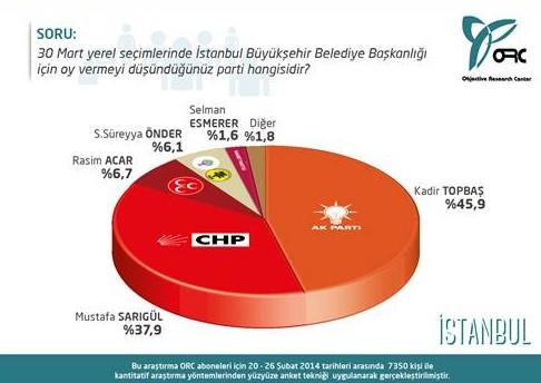 İşte İstanbul ve Ankara'da son durum