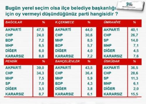 İstanbul'da son yerel seçim anketi