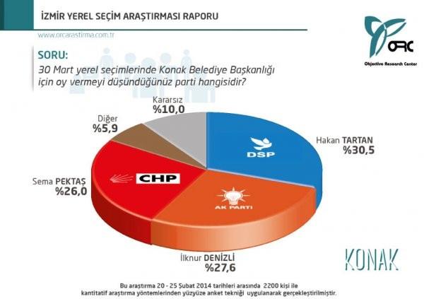 İzmir'de son yerel seçim anketi