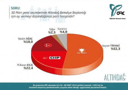 Ankara'nın 7 ilçesinde son oy oranları
