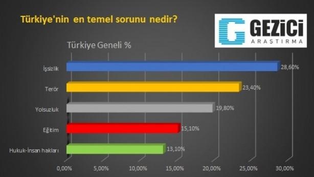 Erdoğan bu anketi hiç sevmeyecek !